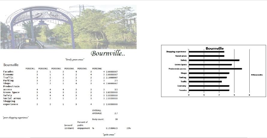 Survey bournville
