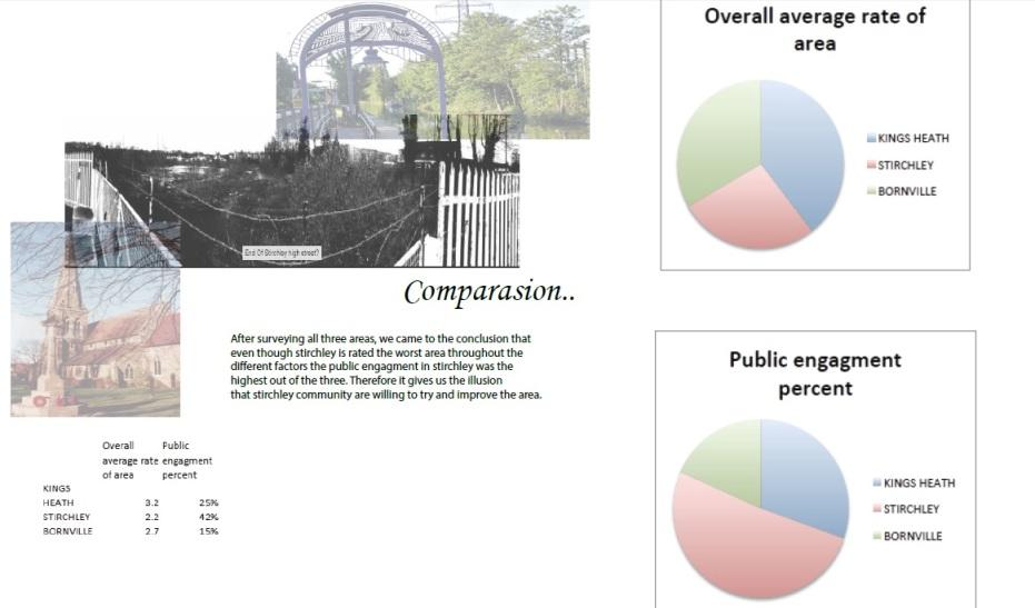 Survey comparison