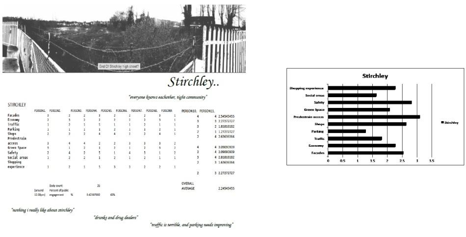 Survey stirchley