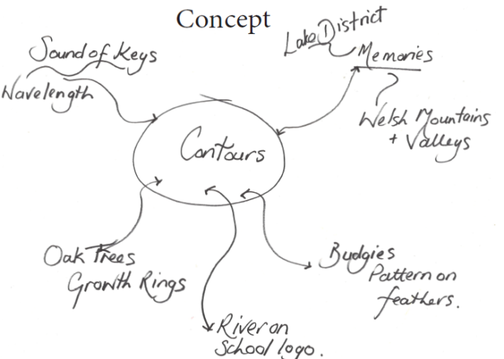 Concept Mindmap