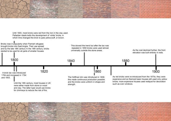 brick timelines