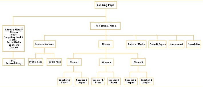 site map for blog